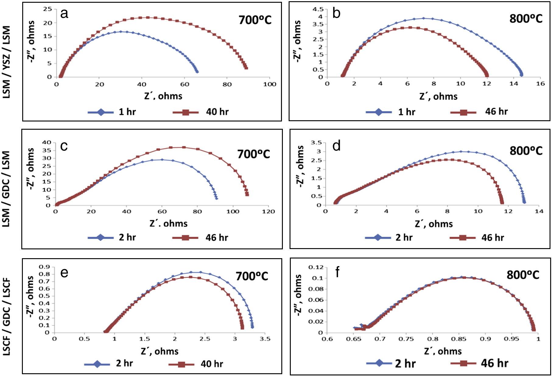 Symmetrical cell impedance data