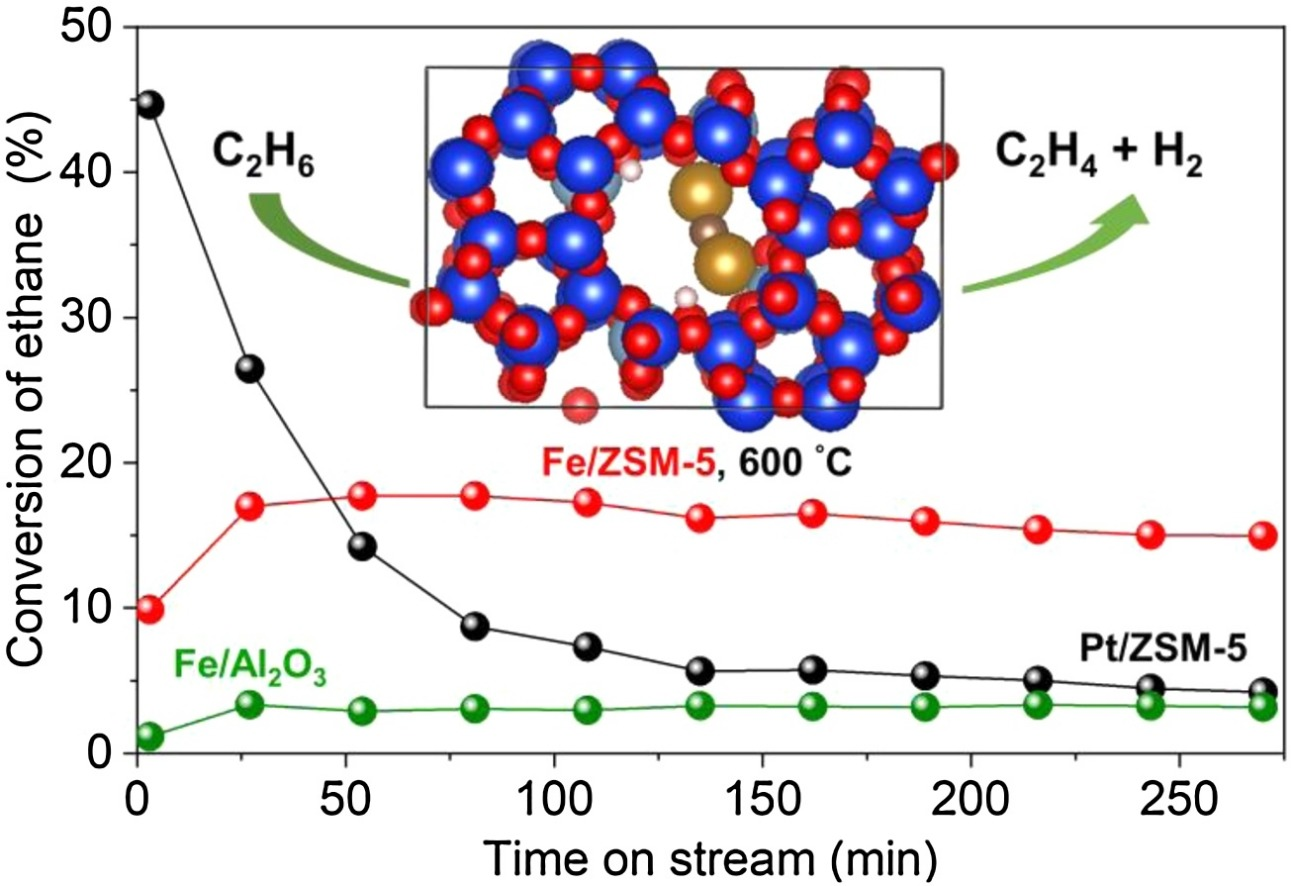 Non-oxidative ethane dehydrogenation