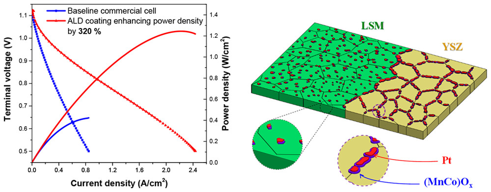 Power density and impedance for cell