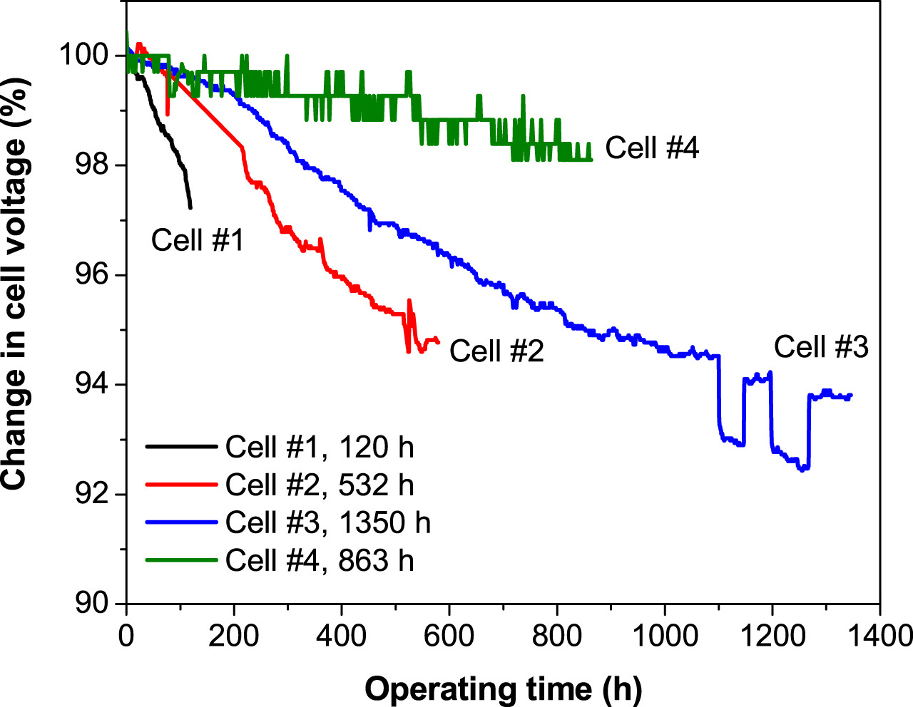 The normalized cell voltage