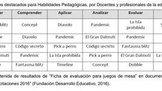 De cómo los juegos de mesa motivan a los estudiantes chilenos