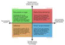 Matriz 2x2 para exploração de diferentes cenários - pensamento estratégico