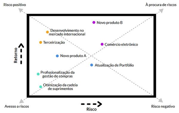 Gráfico de análise de risco e retorno