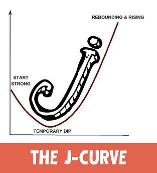 A curva em formato de J - retorno financeiro de uma franqueadora ao longo do tempo