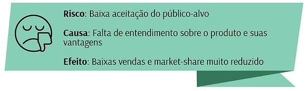 Análise de risco - exemplo de baixa aceitação de mercado