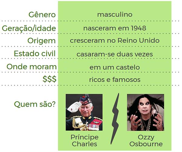 Segmentação demográfica e suas limitações - Afinal, Ozzy Osbourne e o Príncipe Charles são tão parecidos assim?