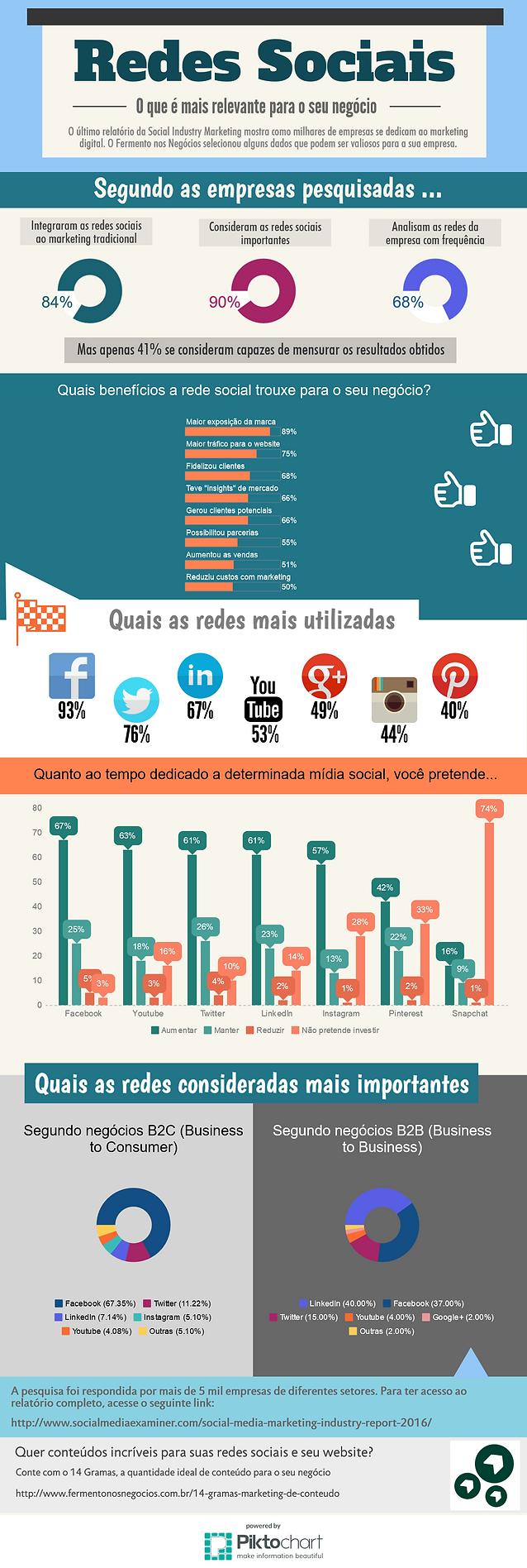 Entenda como as empresas estão utilizando as redes sociais em nosso infográfico