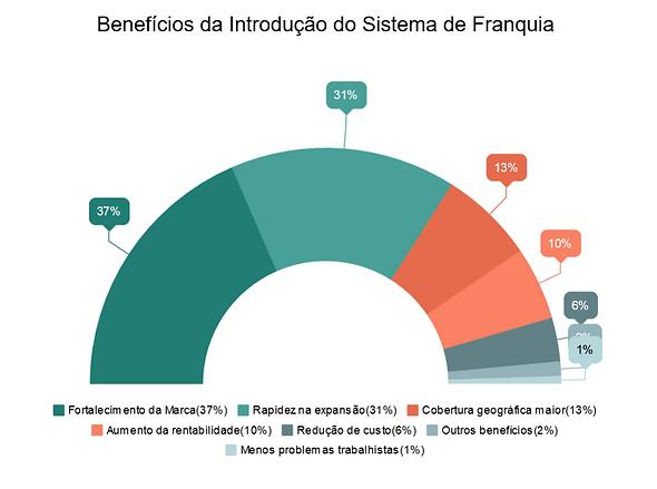Benefícios que empresas alegam ter ao optar pelo sistema de franquias