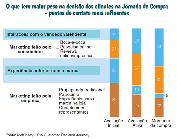 Quais os pontos de contato mais influentes na jornada de compra do cliente