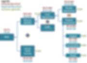 Exempo de Árvore ROIC de um investimento em vendas online