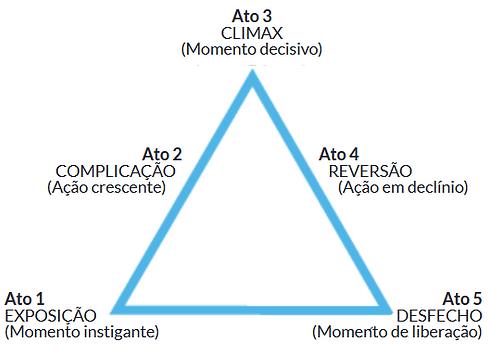 A pirâmide de Freytag - estrutura dramática usada em muitas histórias
