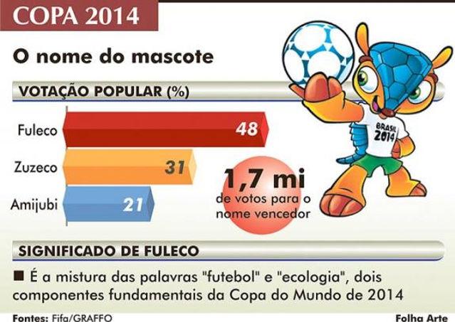 Resultado da votação da mascote da Copa de 2014