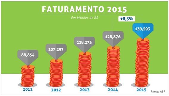 O Crescimento do Franchising entre 2011 e 2015