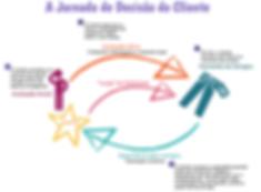 A jornada de decisão do cliente na hora da compra