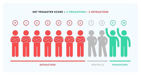 Conhecendo a metologia do Net Promoter Score