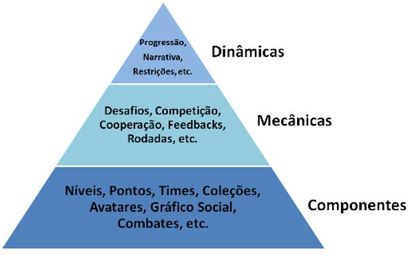 A pirâmide de Elementos de gamificação