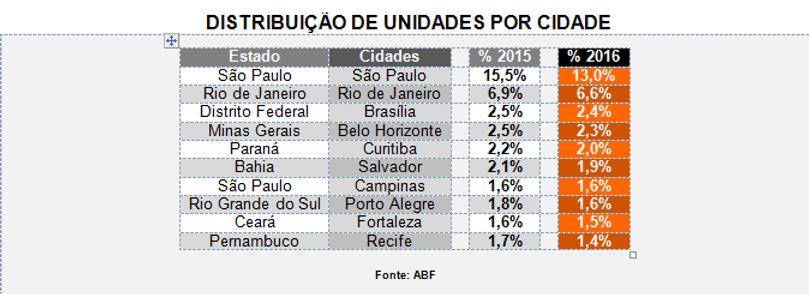 A expansão de fraquias em cidades do interior - presença cada vez menor nas capitais