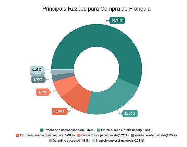 Principais Razões para a Compra de Franquia segundo candidatos