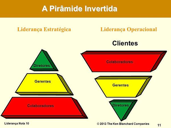 O conceito da Pirâmide Invertida