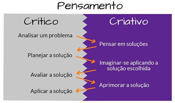 Pensamento crítico x criativo