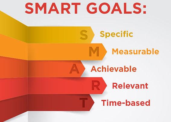 Os objetivos SMART