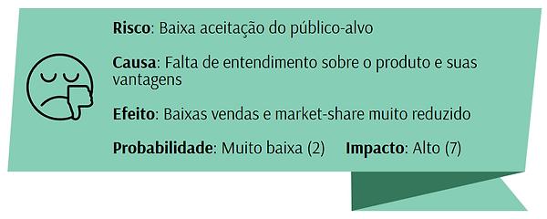 Análise de risco aprimorada - exemplo de baixa aceitação de mercado