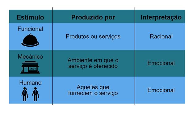 Os estímulos e sua interpretação pelos clientes durante uma experiência de consumo