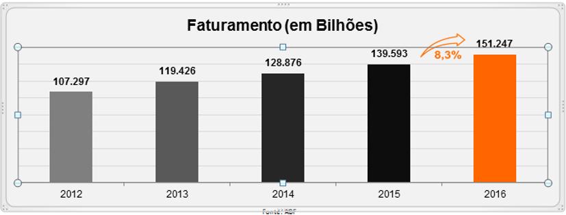 Faturamento total do setor de franquias de 2012 a 2016