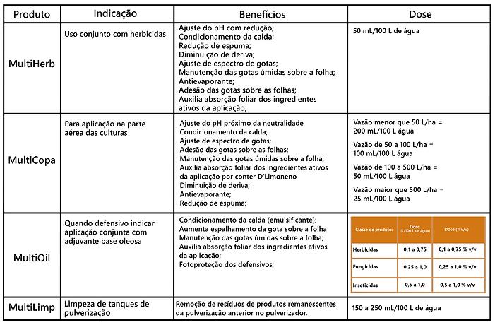Tabela Real Adjuvantes.png