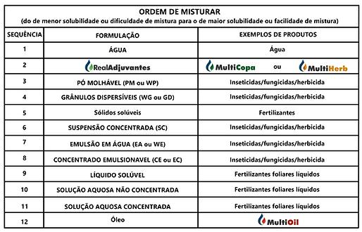 Tabela Real Adjuvantes 2.png