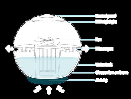 jak funguje sphere zvlhčovač vzduchu