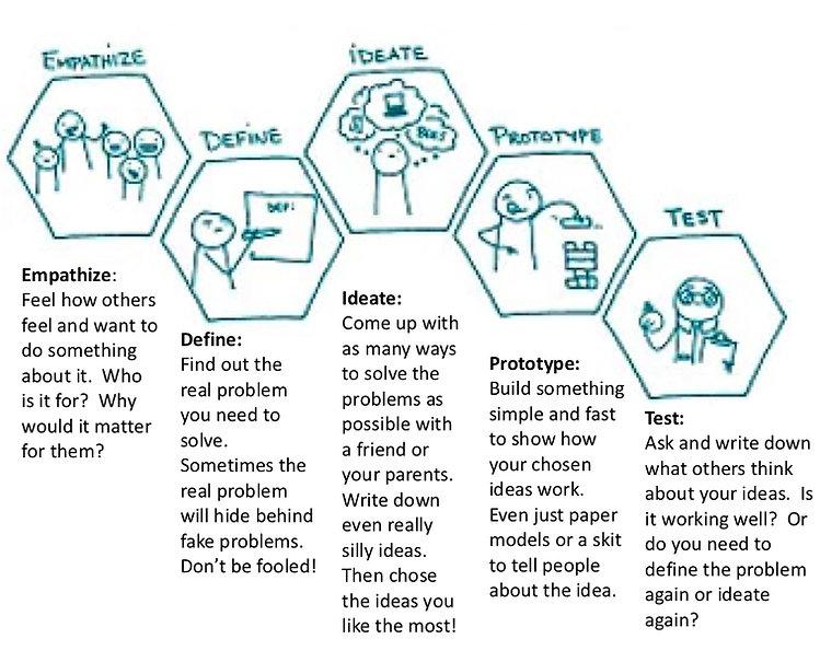 Design Thinking Graph.jpg