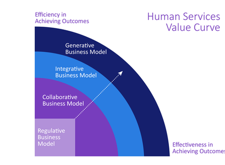 The Human Services Value Curve: How to Become a More Culturally Responsible Community Partner