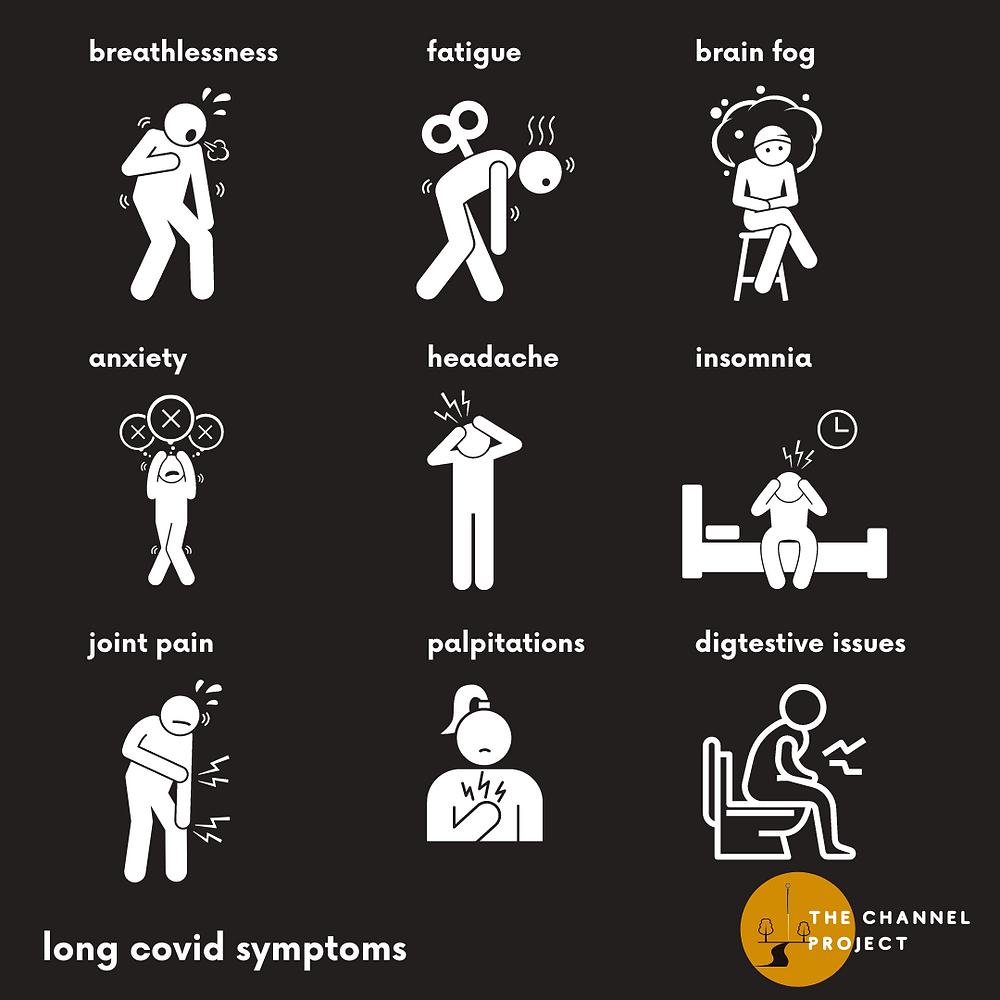 The LONG COVID symptoms of breathlessness, fatigue, brain fog, anxiety, headache, insomnia, digestive issues, palpitations