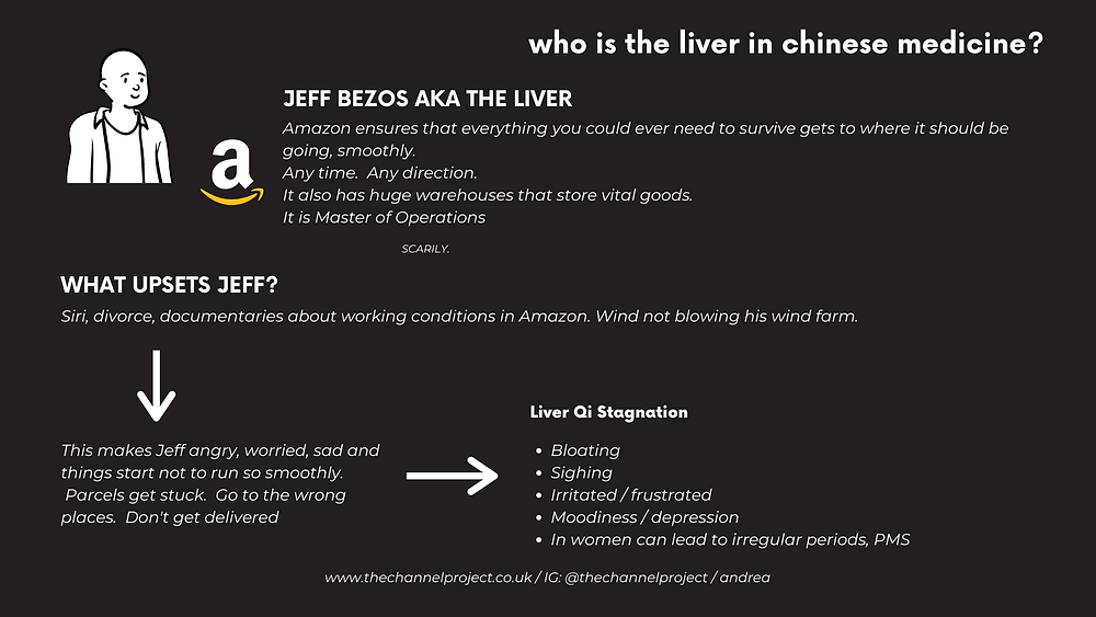 Jeff Bezos and Amazon as the Liver in acupuncture