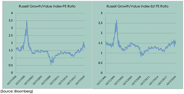 charts Russell growth.png
