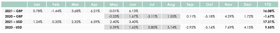 Global equity UCITs june21.png