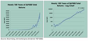 Nearly 100 years of S&P500 returns graphs