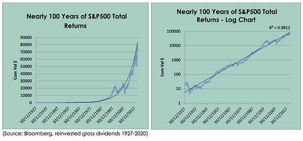 Nearly 100 years of S&P500 returns graphs