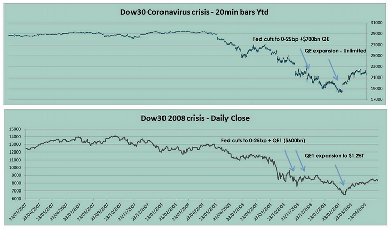 Graphs - Dow30 2008/2020
