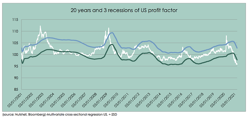 20 yrs and 3 recessions of US profit fac