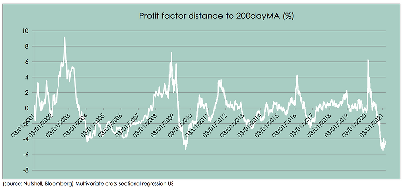 Profit factor distance to 200 day.png