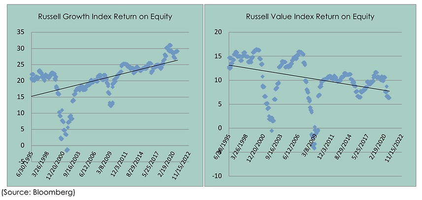 Gwoth index return on equity charts.png