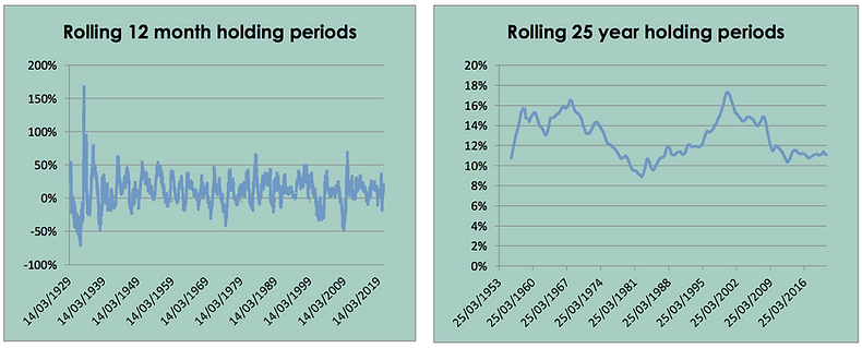 Rolling holding periods graphs
