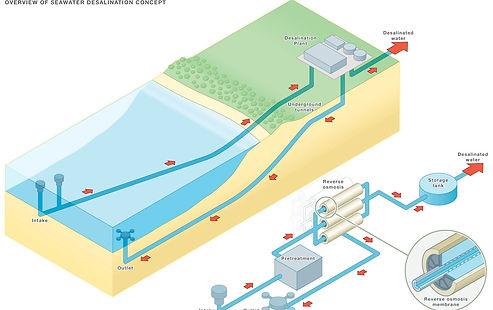 Seawater_Desalination_Concept_diagram.jp