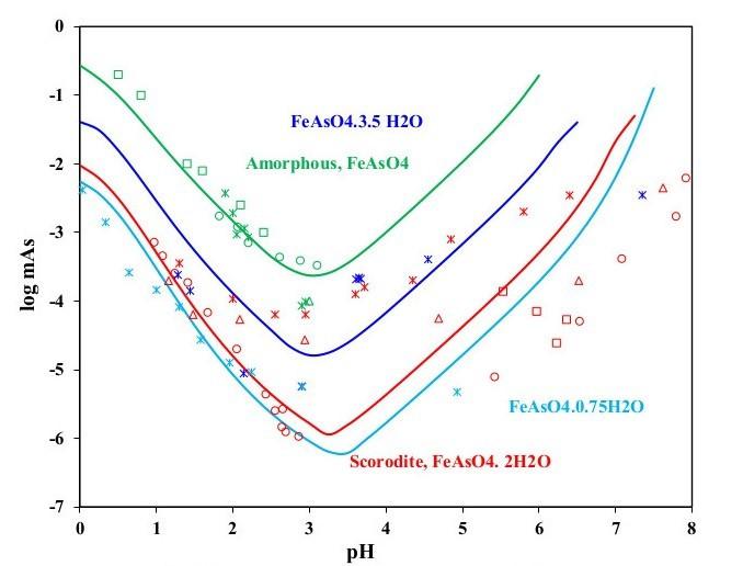 Solubility of scorodite in aqueous solution