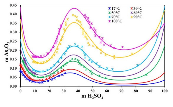 Solubility of As2O3 in H2SO4 at different temperatures