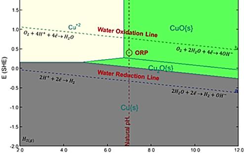 Pourbaix Diagram.png
