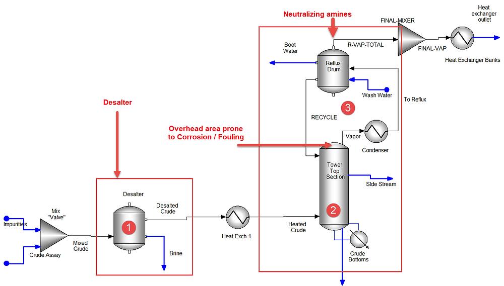 Crude Distillation Unit – Overhead Corrosion Prediction