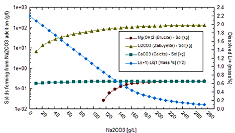 Li2CO3 precipitation step after the liquor is separated from the initial Na2CO3 addition.  The fraction of non-lithium solids is small relative to the total Li2CO3 precipitated.